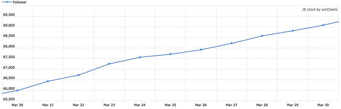 Statistiche di Crescita Marzo 2019 - #InstaGrow